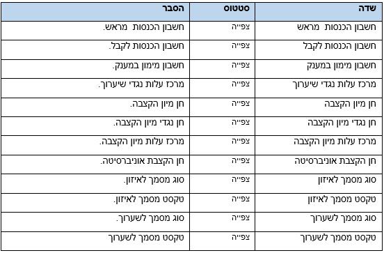טבלה 11